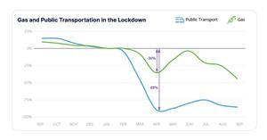 Public transportation dropped by 89% and the number of gas station transactions dropped by 36% compared to Q1.