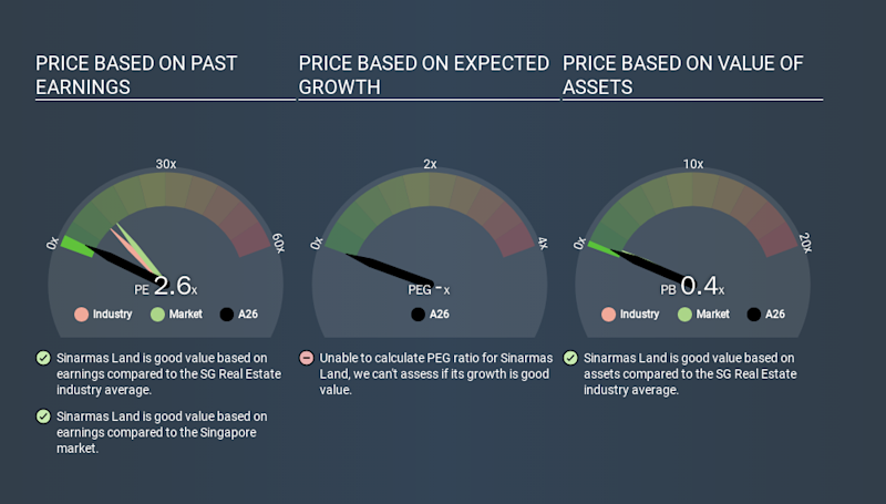 SGX:A26 Price Estimation Relative to Market, January 27th 2020