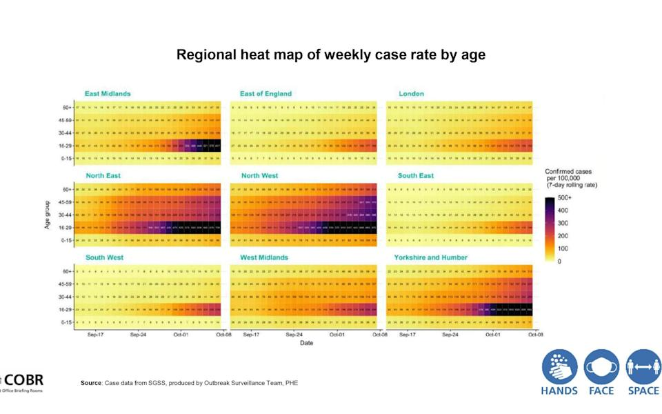 Regional heat map of weekly case rate by age