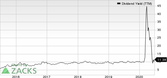 PBF Logistics LP Dividend Yield (TTM)