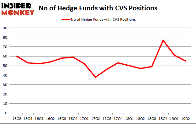 No of Hedge Funds with CVS Positions