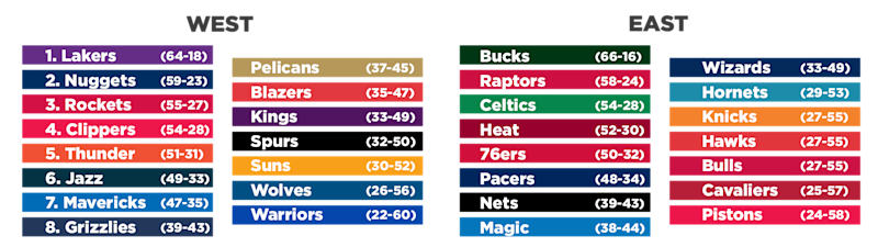 The projected final standings based on the Stats Perform model