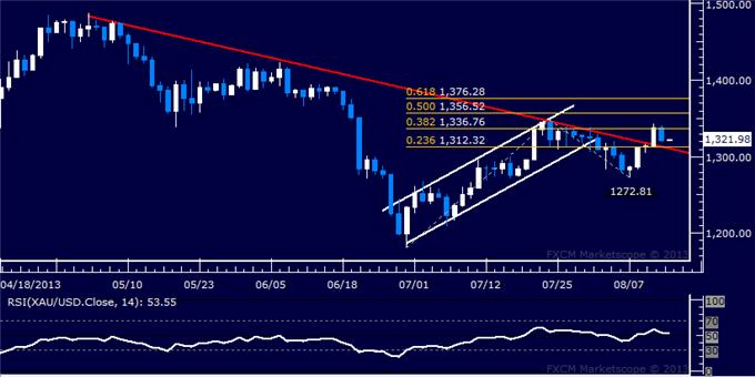 Forex_US_Dollar_Finds_a_Lifeline_SP_500_Treading_Water_at_1700_body_Picture_7.png, US Dollar Finds a Lifeline, S&P 500 Treading Water at 1700
