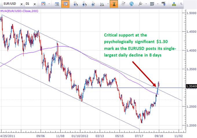 euro_us_dollar_long_against_1_30_body_Picture_5.png, Euro Falls Most in 8 Days - Time to Buy the Dip?