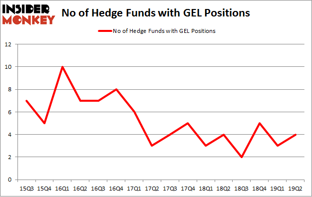No of Hedge Funds with GEL Positions