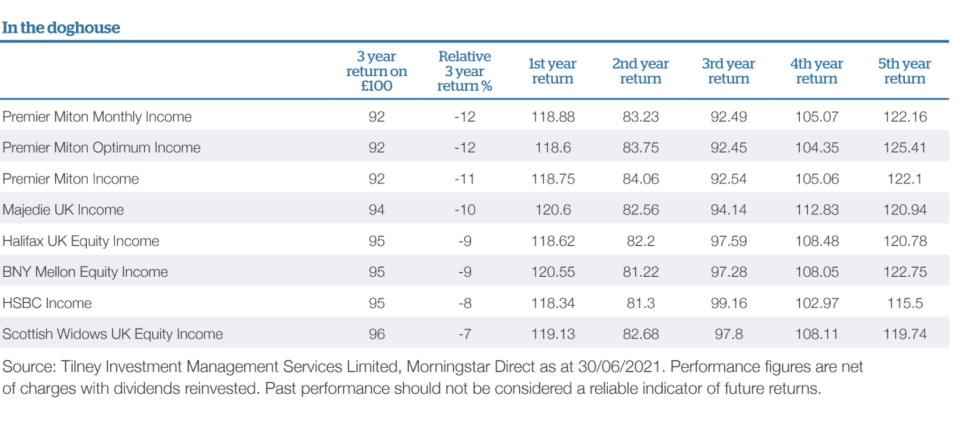 UK equity income dogs