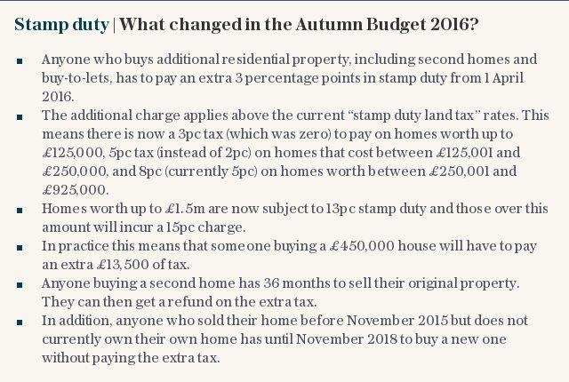 Stamp Duty | What changed in the Autumn Budget 2016?