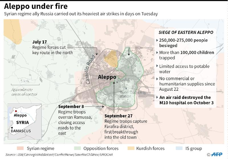 Updated graphic on the situation in Aleppo where Syrian regime allies Russia carried out its heaviest air strikes in days on Tuesday (AFP Photo/AFP , John SAEKI, Laurence CHU)