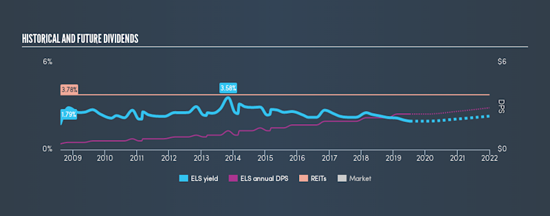 NYSE:ELS Historical Dividend Yield, July 8th 2019