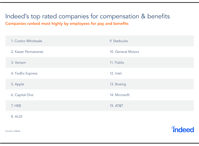 The top 15 companies based on compensation and benefits.