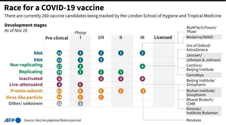 Graphic on Covid-19 vaccines in development being tracked by the London School of Hygiene and Tropical Medicine