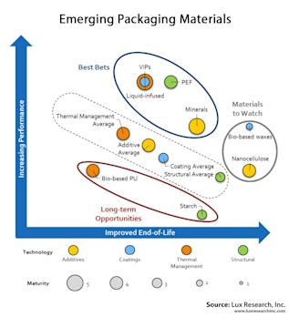 Top-Rated Food Packaging Innovations Focus on Performance and End-of-Life Solutions