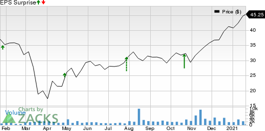 Flagstar Bancorp, Inc. Price and EPS Surprise