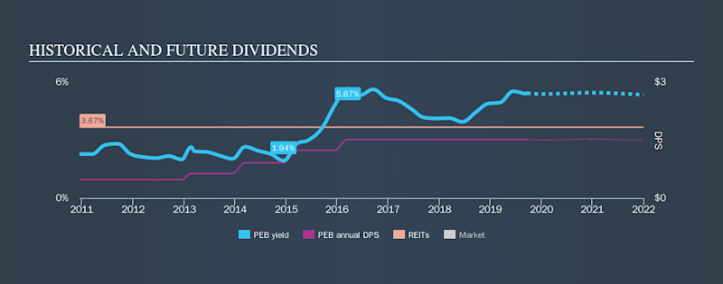 NYSE:PEB Historical Dividend Yield, September 22nd 2019