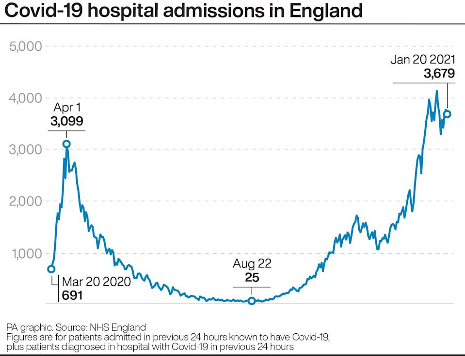 Covid-19 hospital admissions in England. See story HEALTH Coronavirus. Infographic PA Graphics. An editable version of this graphic is available if required. Please contact graphics@pamediagroup.com.