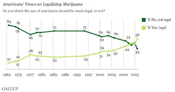 Data from Gallup's surveys show how Americans views on marijuana have changed since 1969.