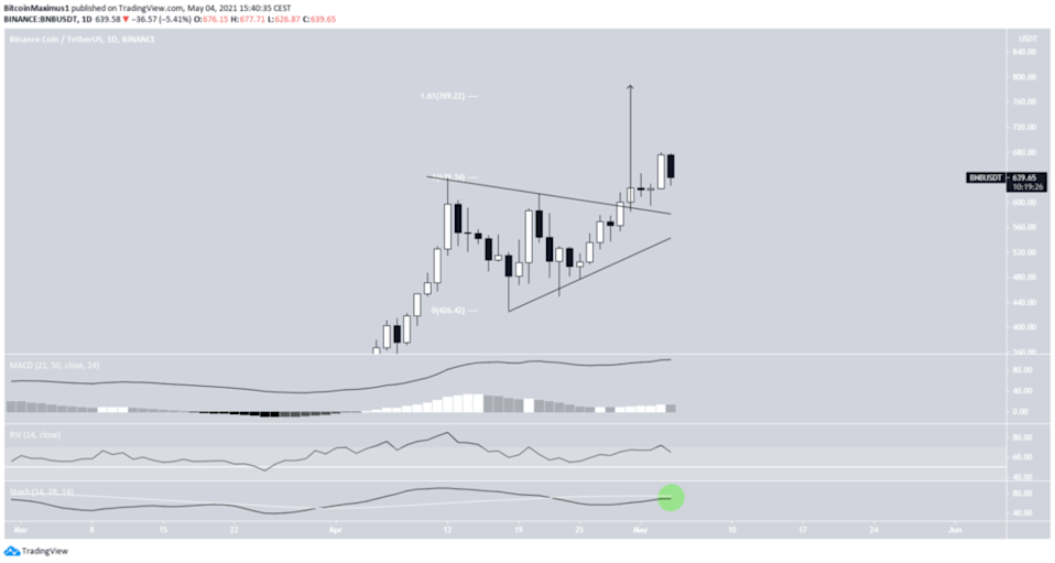 Gráfico do TradingView