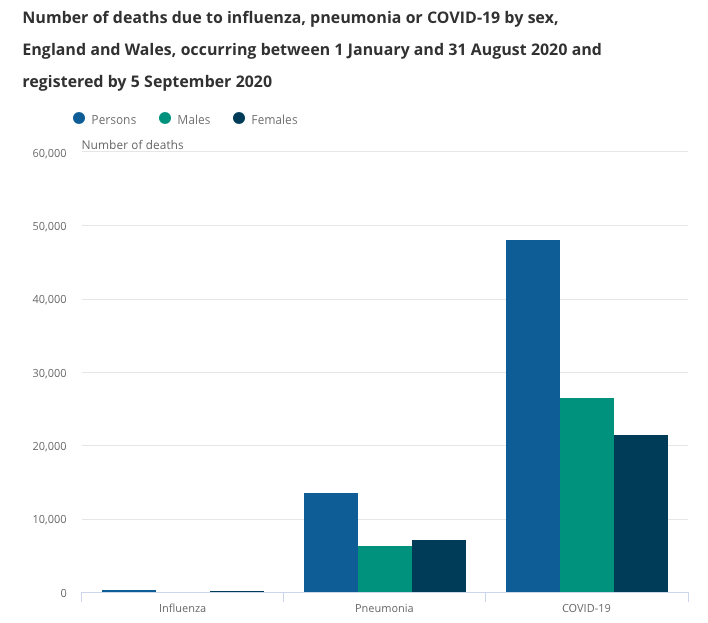 The number of deaths due to flu, pneumonia or COVID in England and Wales. (ONS)