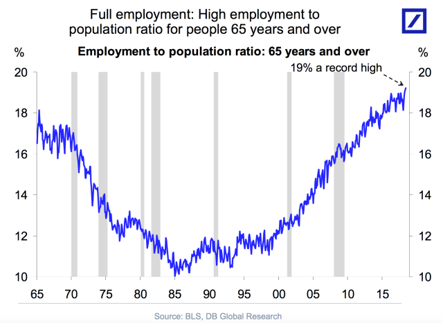 The percentage of workers over 65 has hit a record high in the U.S. (Source: Deutsche Bank)