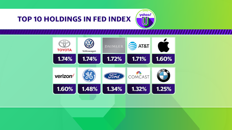 "The Fed's ""broad market index"" would be most heavily weighted in these ten companies, based on its disclosure as of June 5. Source: Federal Reserve Bank of New York"