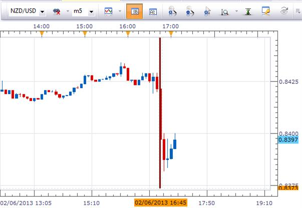 NZD_Employment_Change_body_Picture_1.png, NZD/USD Tumbles At New Zealand Employment Change