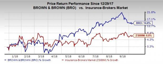 Brown & Brown's (BRO) acquisition of FNI Management should help it consolidate its service portfolio, while expanding Midwest presence.