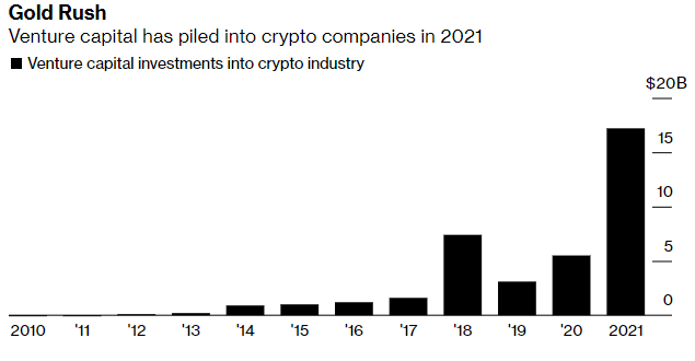 """Fonte: <a href=""""https://www.bloomberg.com/news/articles/2021-06-18/venture-capital-makes-a-record-17-billion-bet-on-crypto-world"""" rel=""""nofollow noopener"""" target=""""_blank"""" data-ylk=""""slk:Bloomberg"""" class=""""link rapid-noclick-resp"""">Bloomberg</a>"""