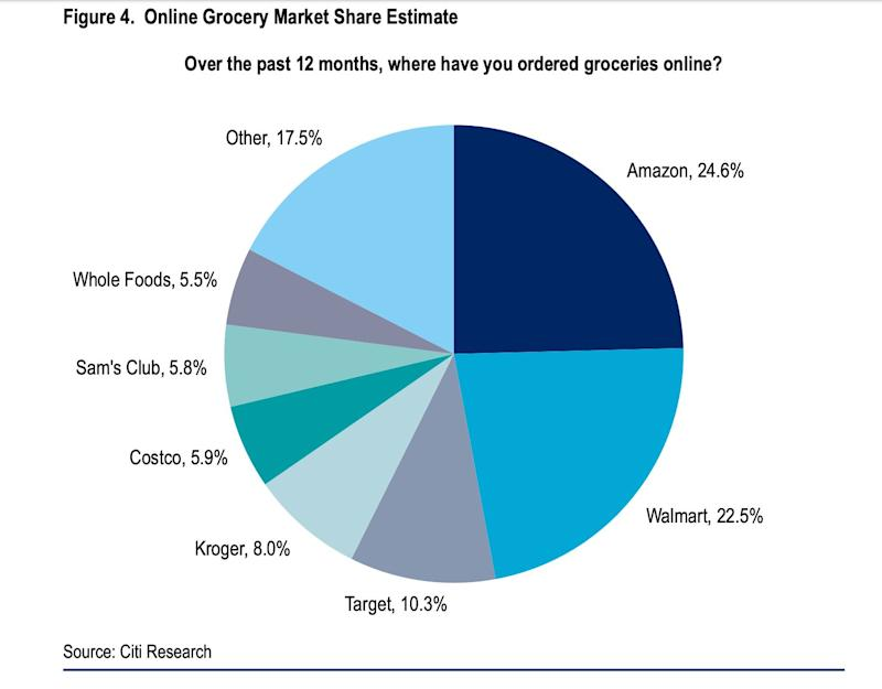 Online grocery market share (Citi)