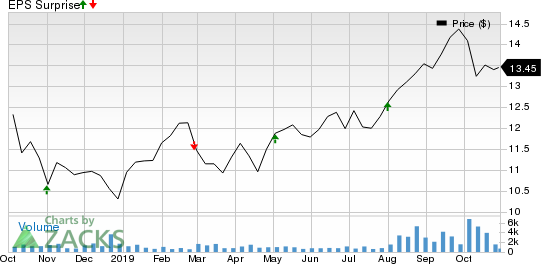 City Office REIT, Inc. Price and EPS Surprise