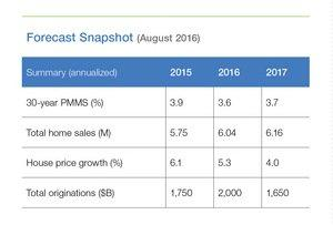 Freddie Mac August 2016 Outlook