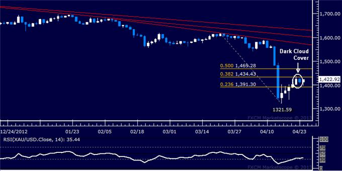 Forex_US_Dollar_Grinds_Higher_as_SP_500_Takes_Aim_at_1600_Anew__body_Picture_7.png, US Dollar Grinds Higher as S&P 500 Takes Aim at 1600 Anew
