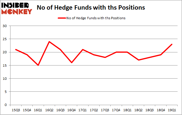 No of Hedge Funds with THS Positions