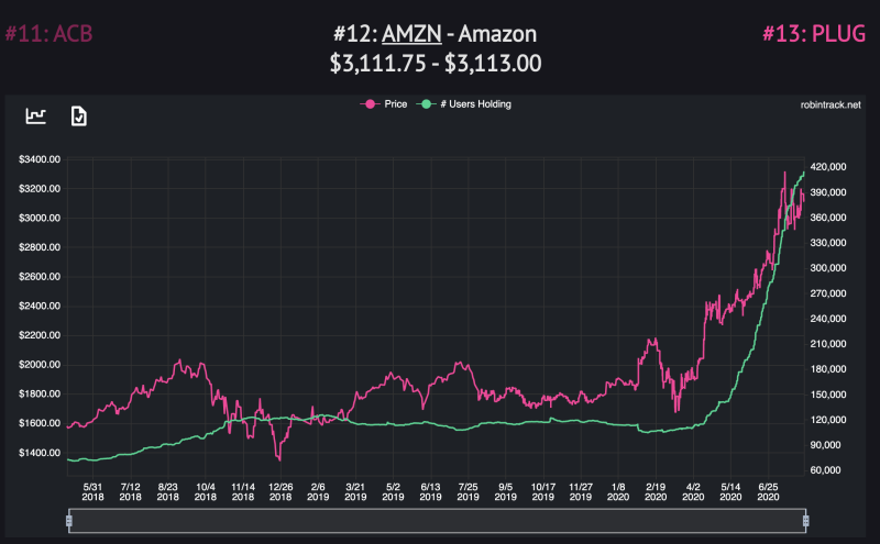 Amazon prices make Robinhood add Amazon stock to their portfolio. (Robintrack screenshot)
