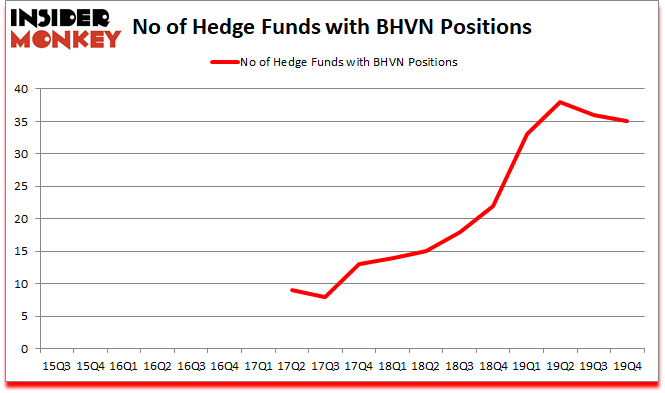 Is BHVN A Good Stock To Buy?
