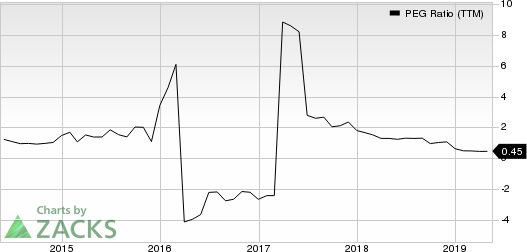 Cabot Oil & Gas Corporation PEG Ratio (TTM)