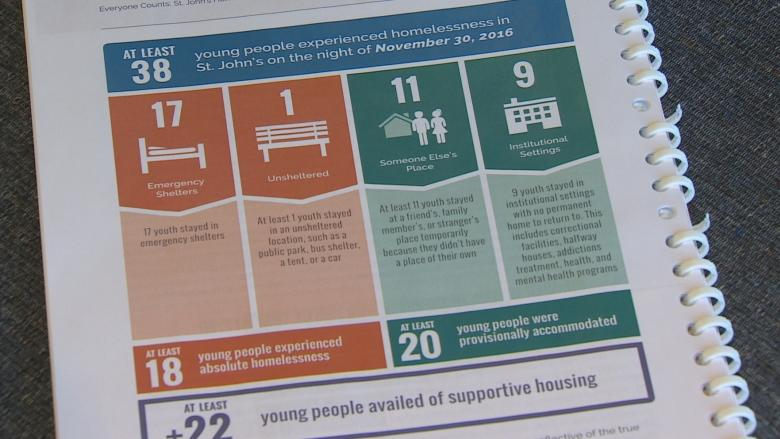 Youth homelessness 'pretty stark,' getting worse: Choices for Youth director