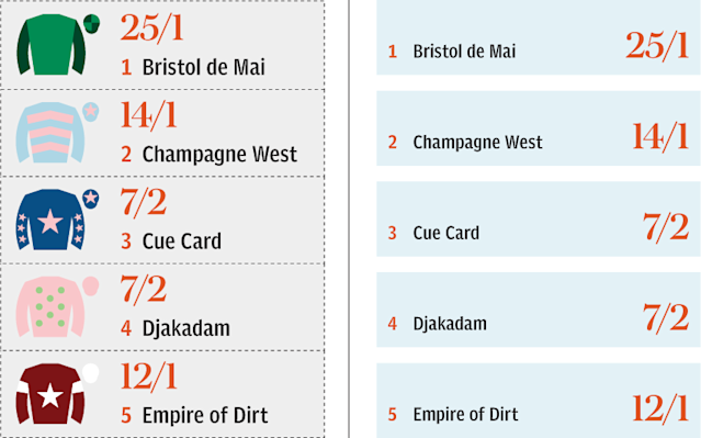 Pick your winner with our Cheltenham Gold Cup sweepstake