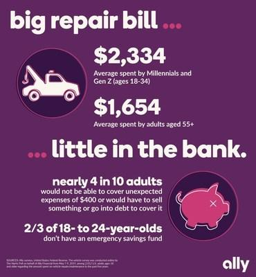 U S  Consumers spent an Average of Nearly $2,000 on Vehicle