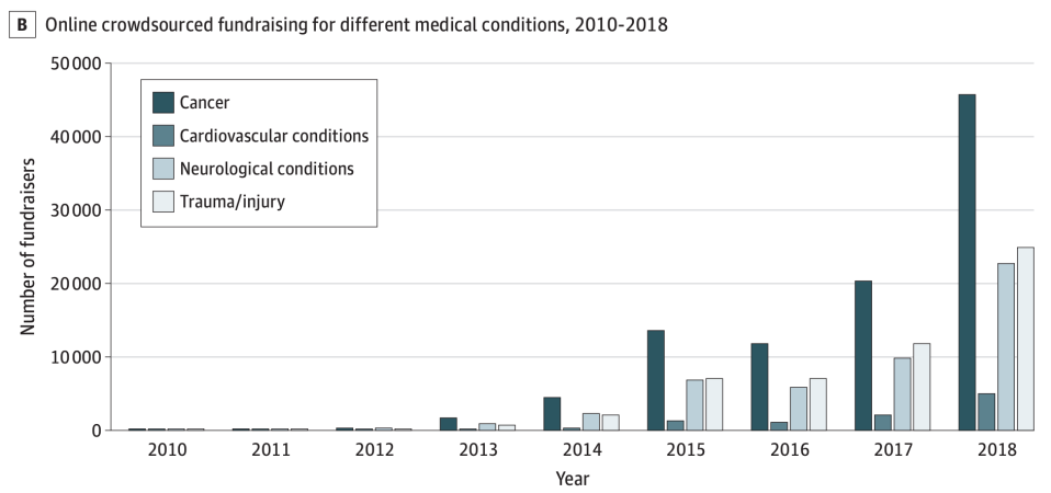 Cancer is the most common medical condition fundraisers are seeking money for. (Chart: JAMA)