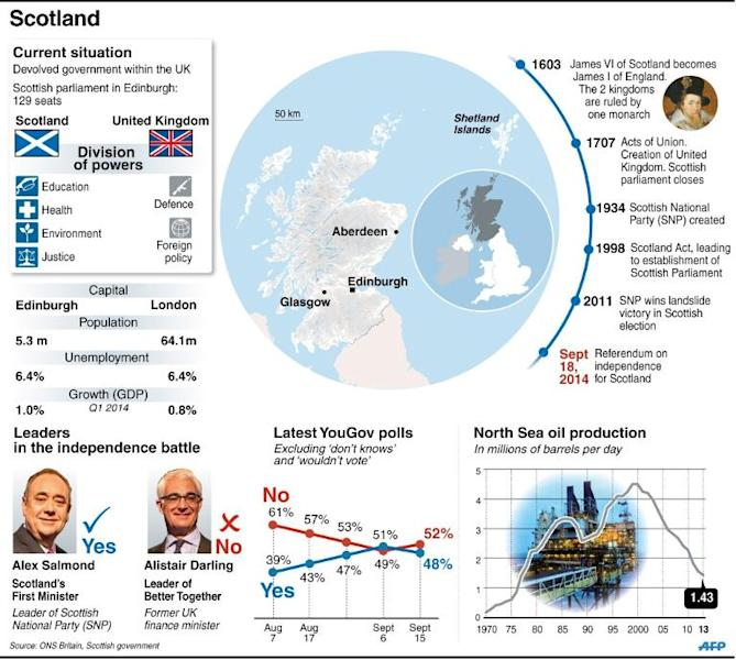 """Polls show an increase in support for independence but the """"No"""" vote appears to have the edge (AFP Photo/)"""