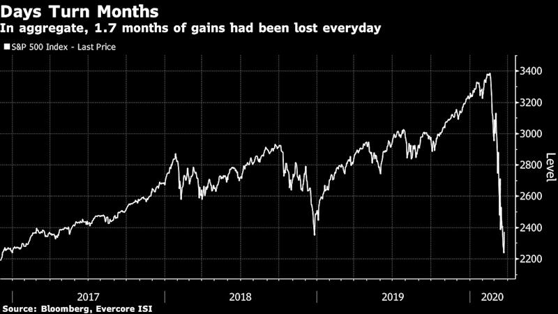 Every Day Is Like Two Months for Stocks With Unrelenting Swings