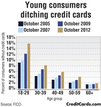 CreditCards.com infographic: Young consumers ditching credit cards
