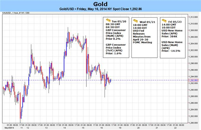 Gold at Risk for Major Break Next Week- FOMC Policy Outlook in Focus