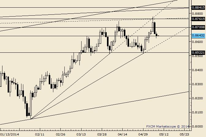 NZD/USD .8615 and .8700 are Support and Resistance