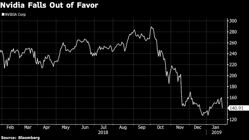 Nvidia Plummets After Warning on Revenue, Especially in China