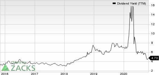 Invesco Ltd. Dividend Yield (TTM)