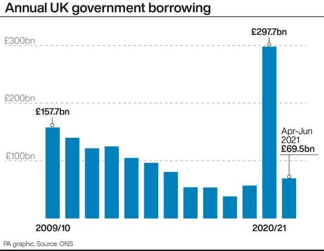 Annual UK government borrowing
