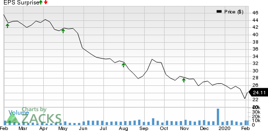 Macerich Company (The) Price and EPS Surprise