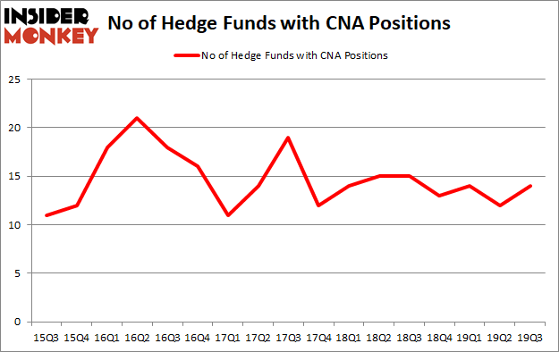 Is CNA A Good Stock To Buy?