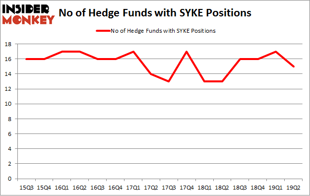 No of Hedge Funds with SYKE Positions